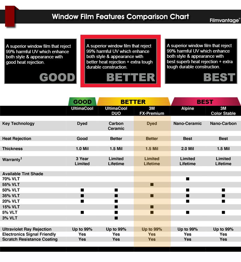 3m Fx Premium 5 Vlt 40 Quot X 70 Quot Window Tint Roll 101 6cm X